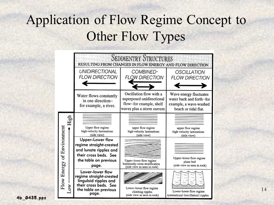 Application of Flow Regime Concept to Other Flow Types