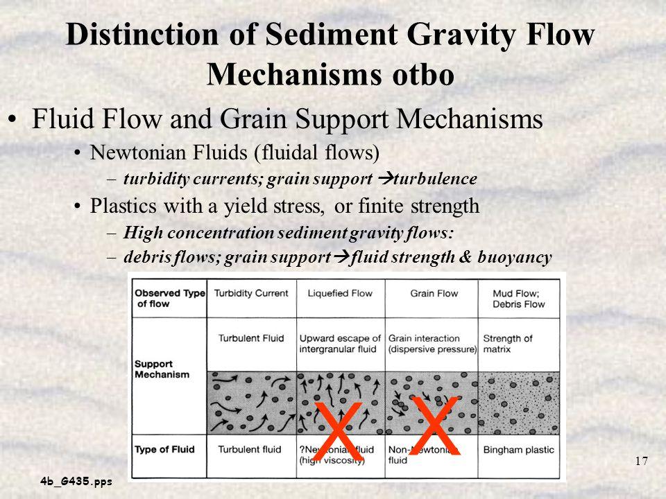 Distinction of Sediment Gravity Flow Mechanisms otbo