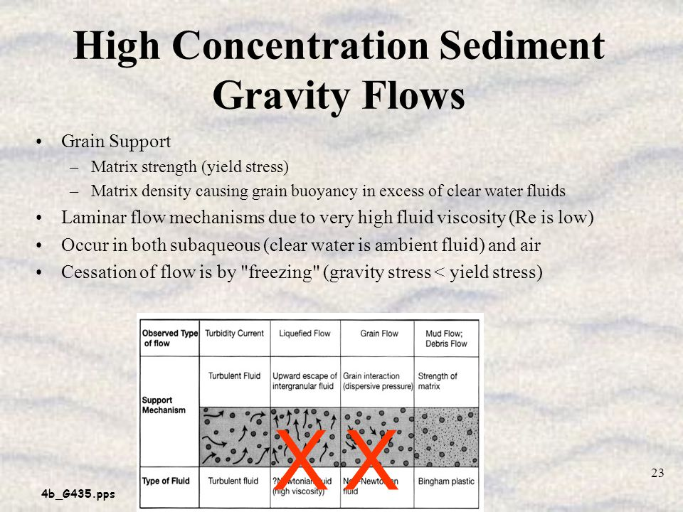 High Concentration Sediment Gravity Flows