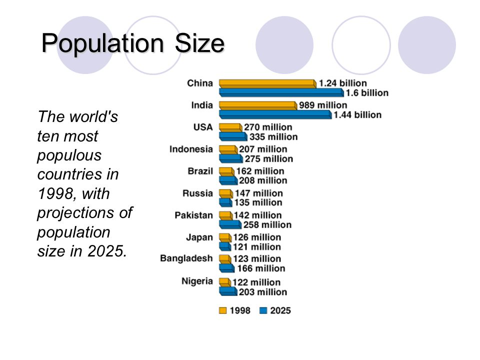 Population Size The world s ten most populous countries in 1998, with projections of population size in 2025.