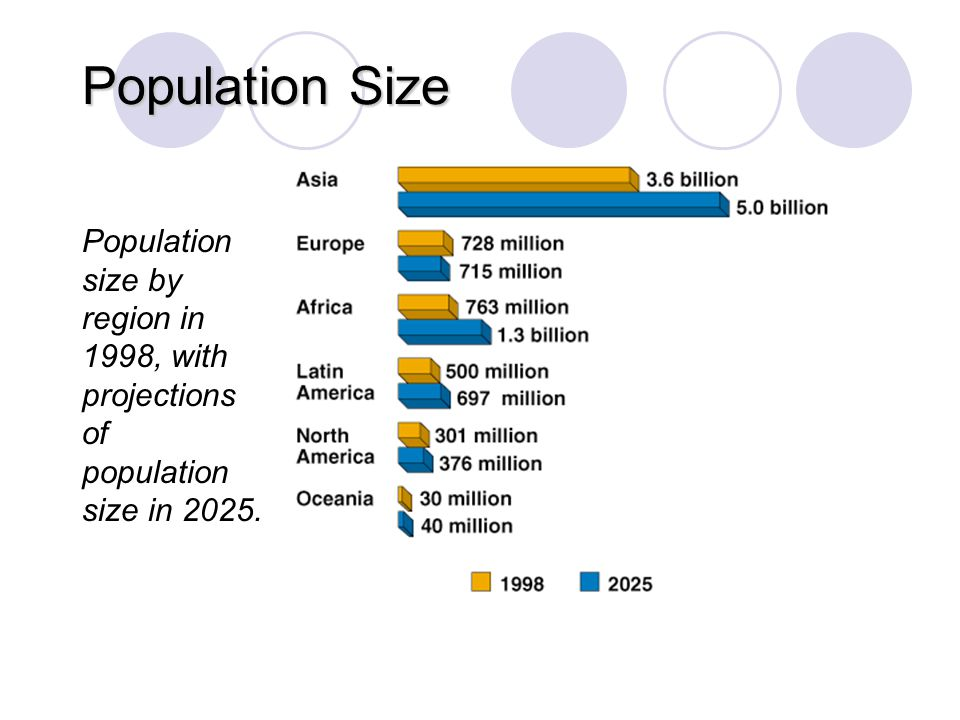 Population Size Population size by region in 1998, with projections of population size in 2025. Fig.11–5.