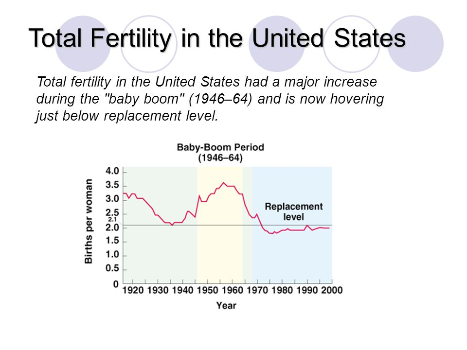 Total Fertility in the United States