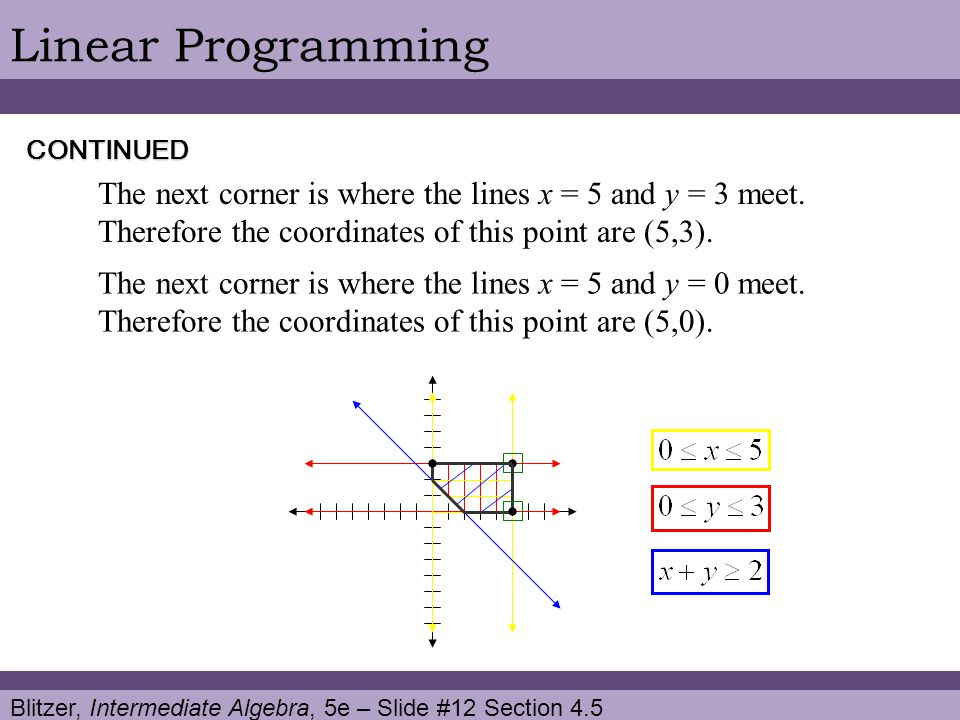 Linear Programming CONTINUED. The next corner is where the lines x = 5 and y = 3 meet. Therefore the coordinates of this point are (5,3).