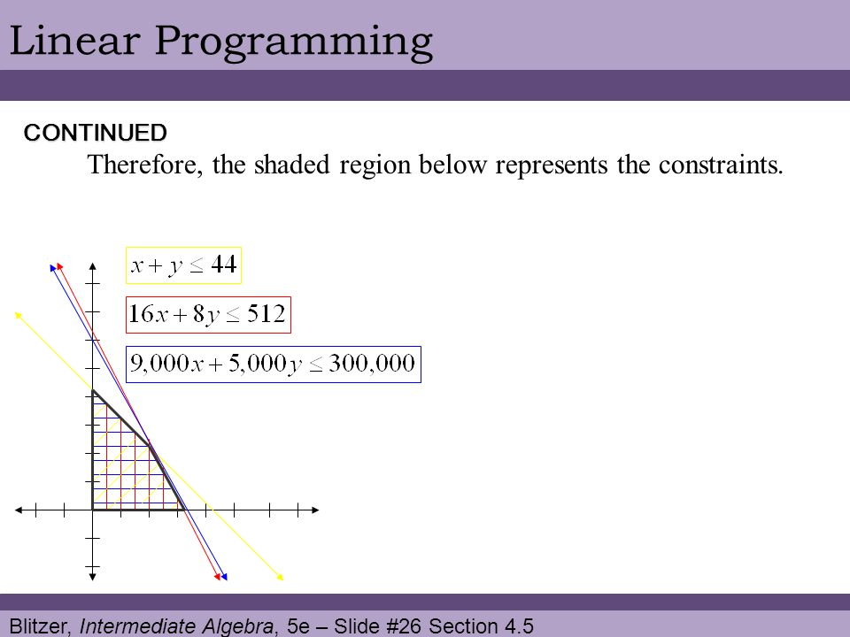 Linear Programming CONTINUED. Therefore, the shaded region below represents the constraints.