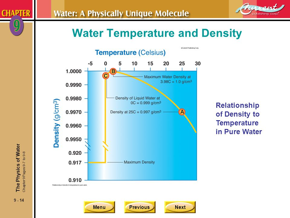 Water Temperature and Density