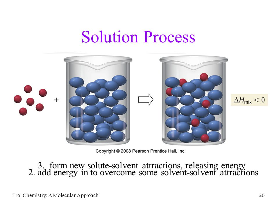 Solution Process 2. add energy in to overcome some solvent-solvent attractions. 1. add energy in to overcome solute-solute attractions.
