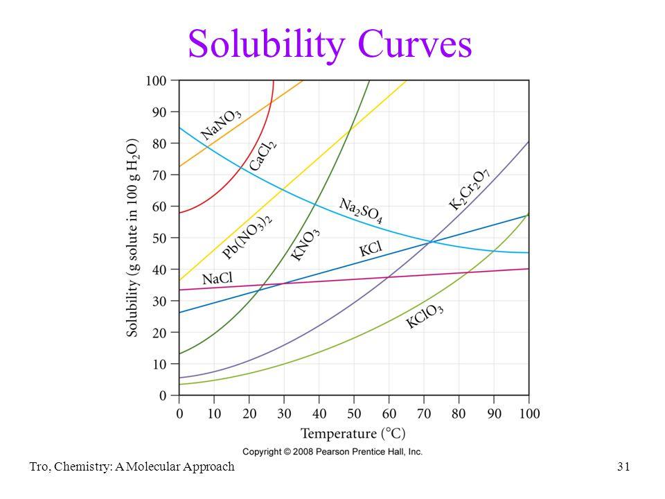 Solubility Curves Tro, Chemistry: A Molecular Approach