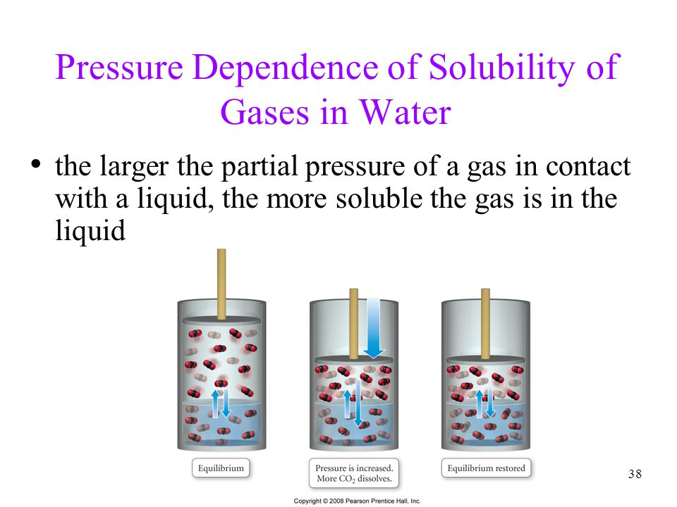 Pressure Dependence of Solubility of Gases in Water
