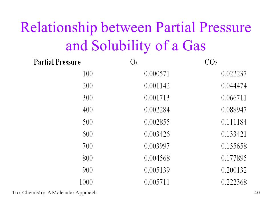 how to find partial pressure of a gas