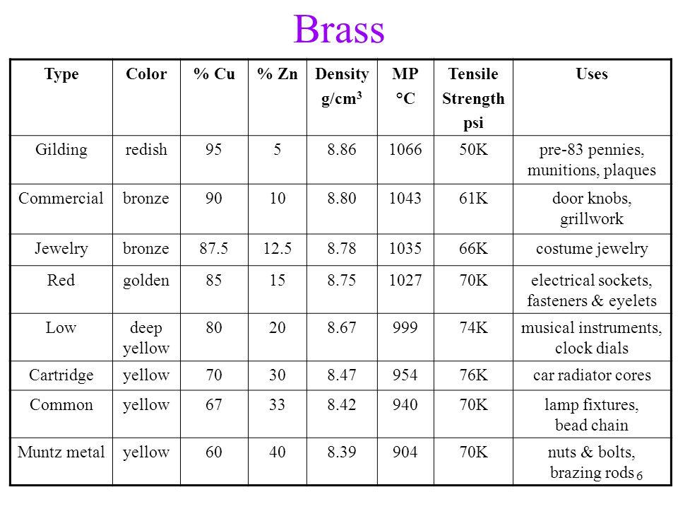 Brass Type Color % Cu % Zn Density g/cm3 MP °C Tensile Strength psi
