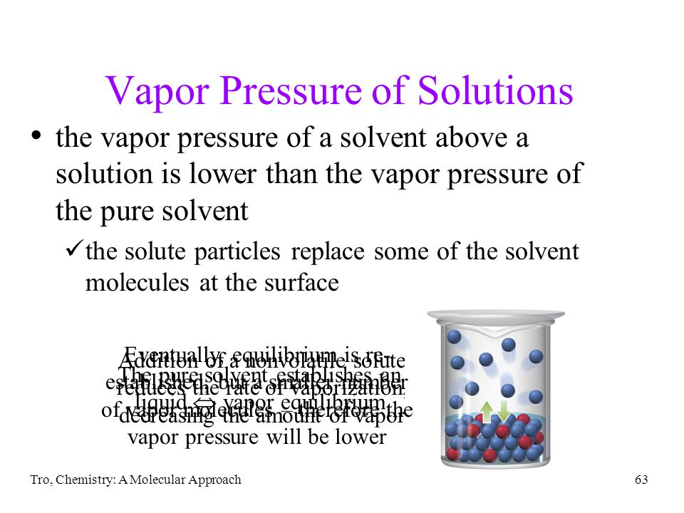 Vapor Pressure of Solutions