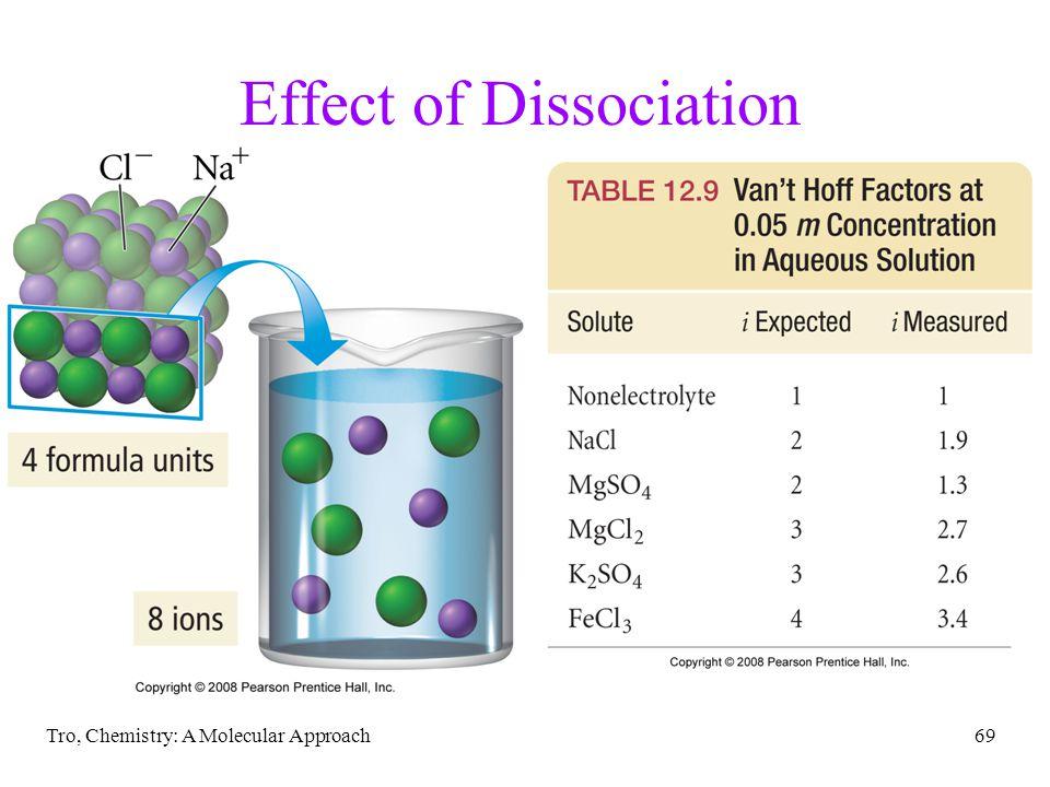 Effect of Dissociation