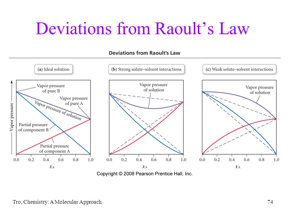 Deviations from Raoult's Law