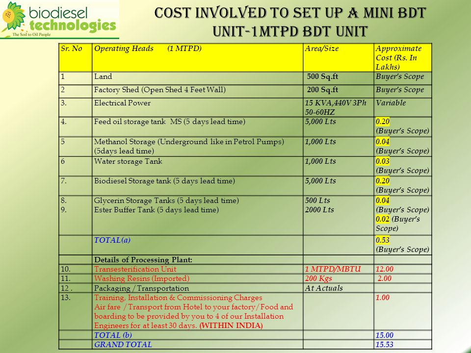 Cost involved to set up a Mini BDT Unit-1Mtpd bdt unit