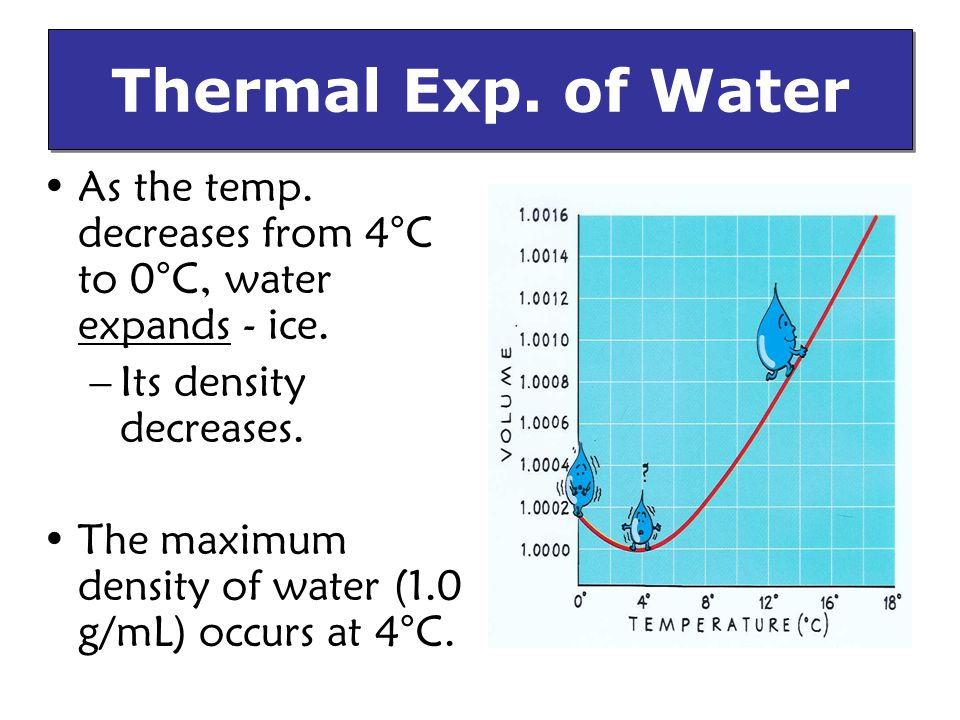 Thermal Exp. of Water As the temp. decreases from 4°C to 0°C, water expands - ice. Its density decreases.