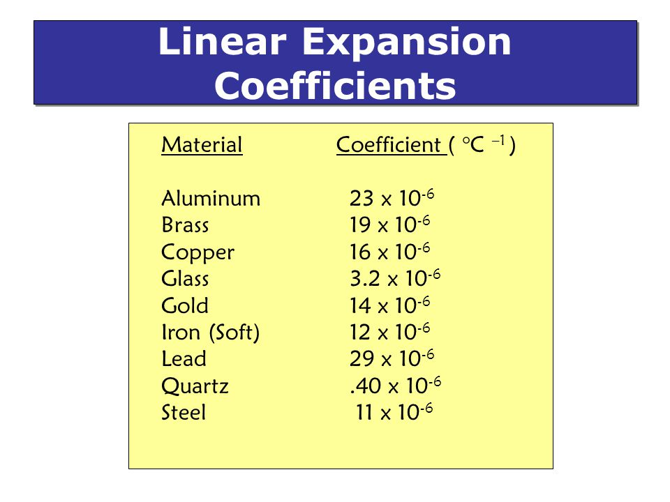 Linear Expansion Coefficients