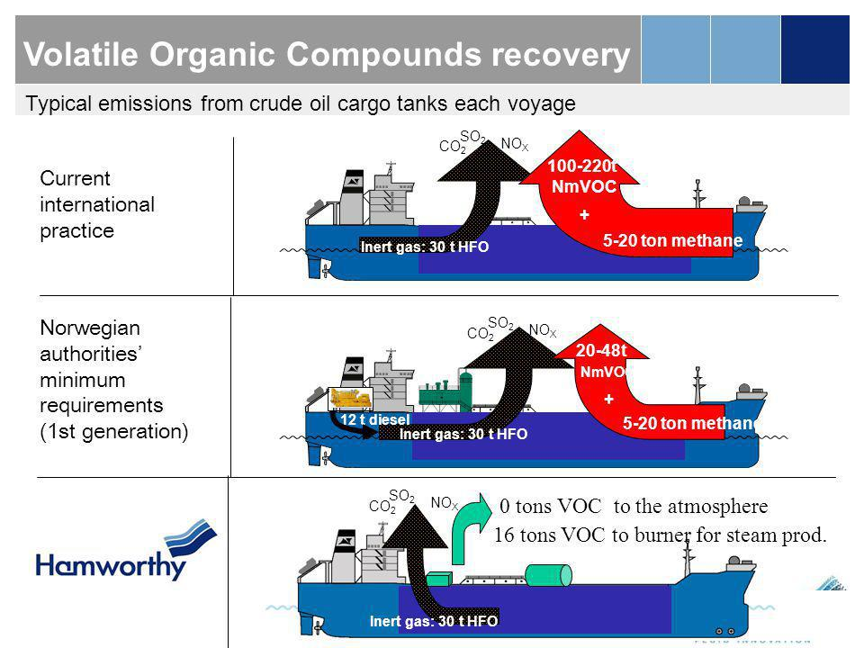 Volatile Organic Compounds recovery