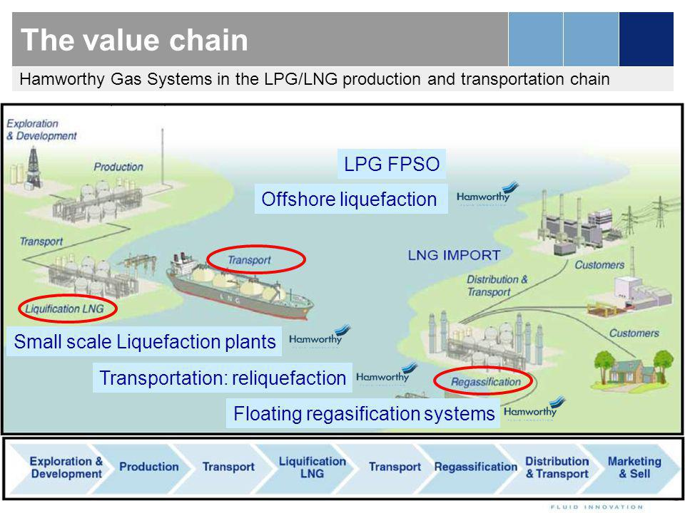 The value chain LPG FPSO Offshore liquefaction