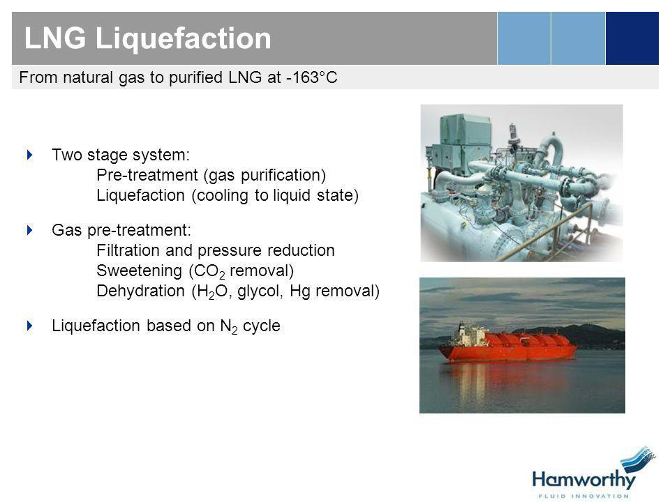 LNG Liquefaction From natural gas to purified LNG at -163°C