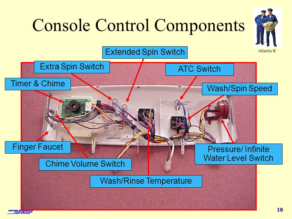 Console Control Components