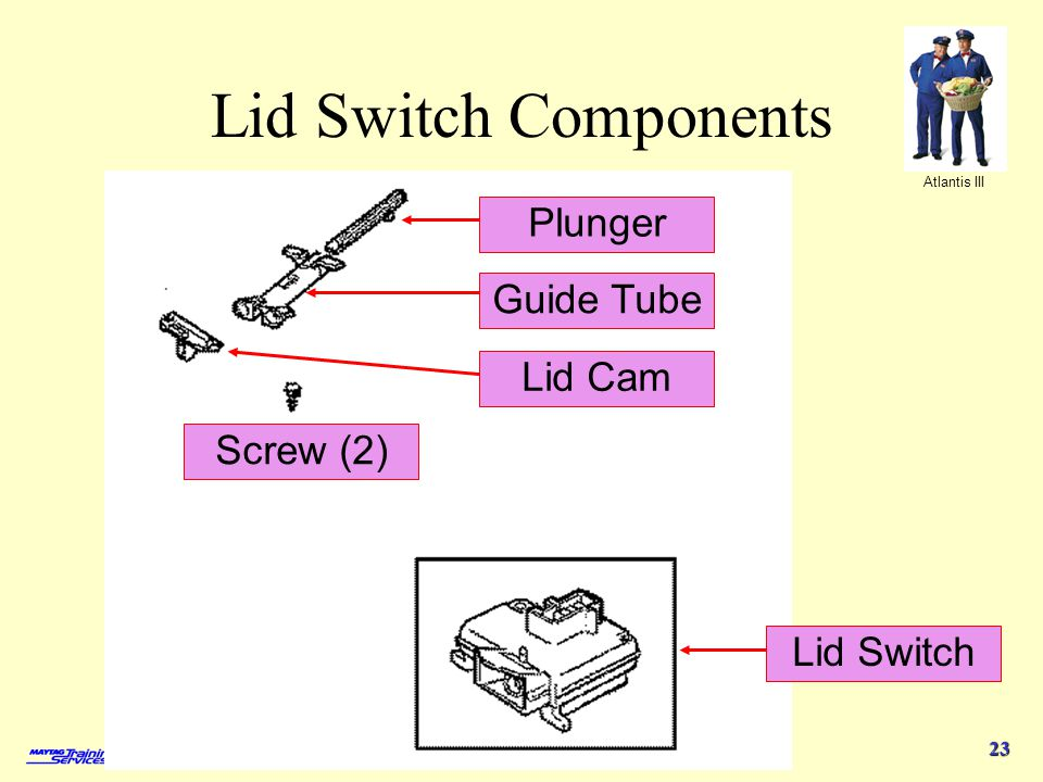 Lid Switch Components Plunger Guide Tube Lid Cam Screw (2) Lid Switch