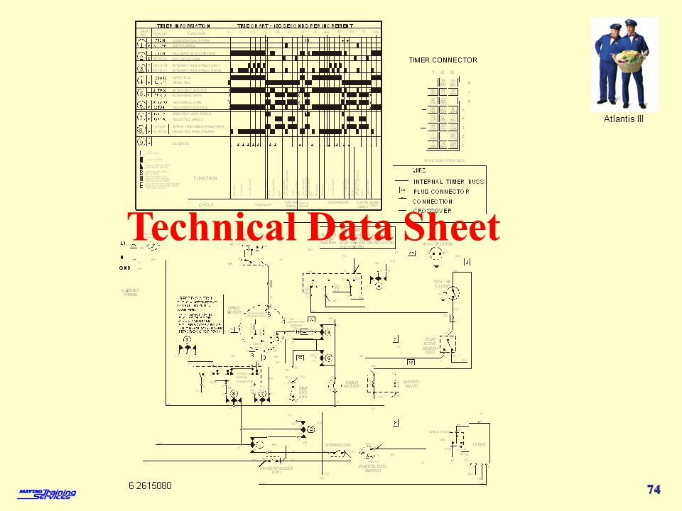 4/1/2017 Technical Data Sheet Atlantis III 2003