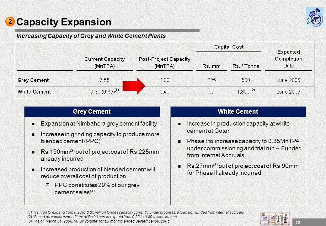 2 Capacity Expansion. Increasing Capacity of Grey and White Cement Plants. Grey Cement. White Cement.