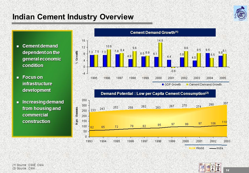 Indian Cement Industry Overview