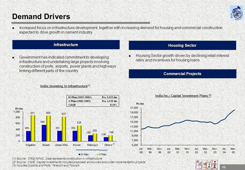 Demand Drivers