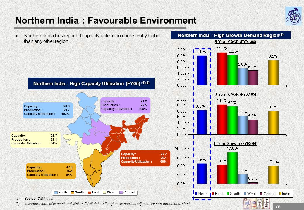 Northern India : Favourable Environment
