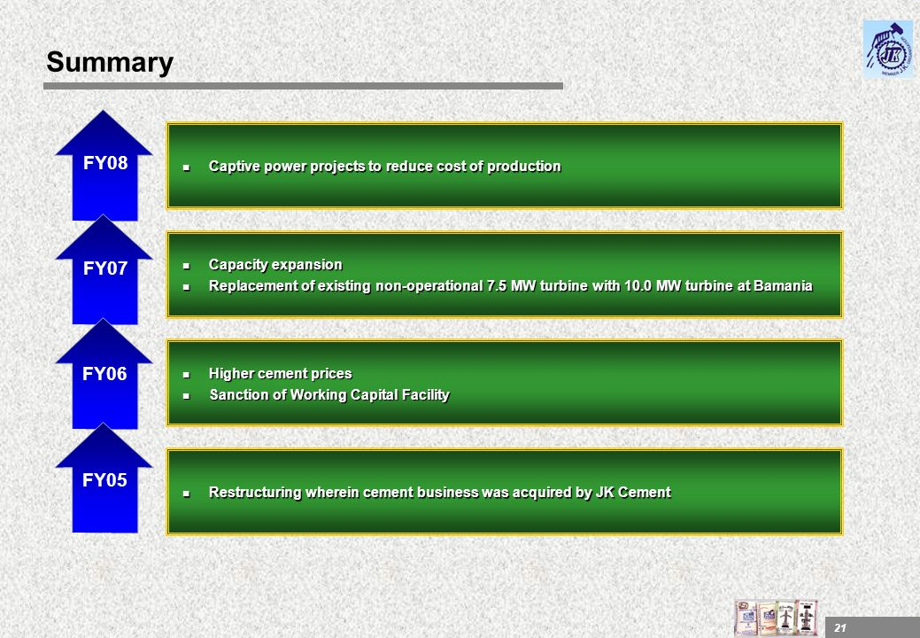 Summary Captive power projects to reduce cost of production. FY08. Capacity expansion.