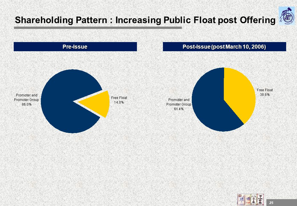 Shareholding Pattern : Increasing Public Float post Offering