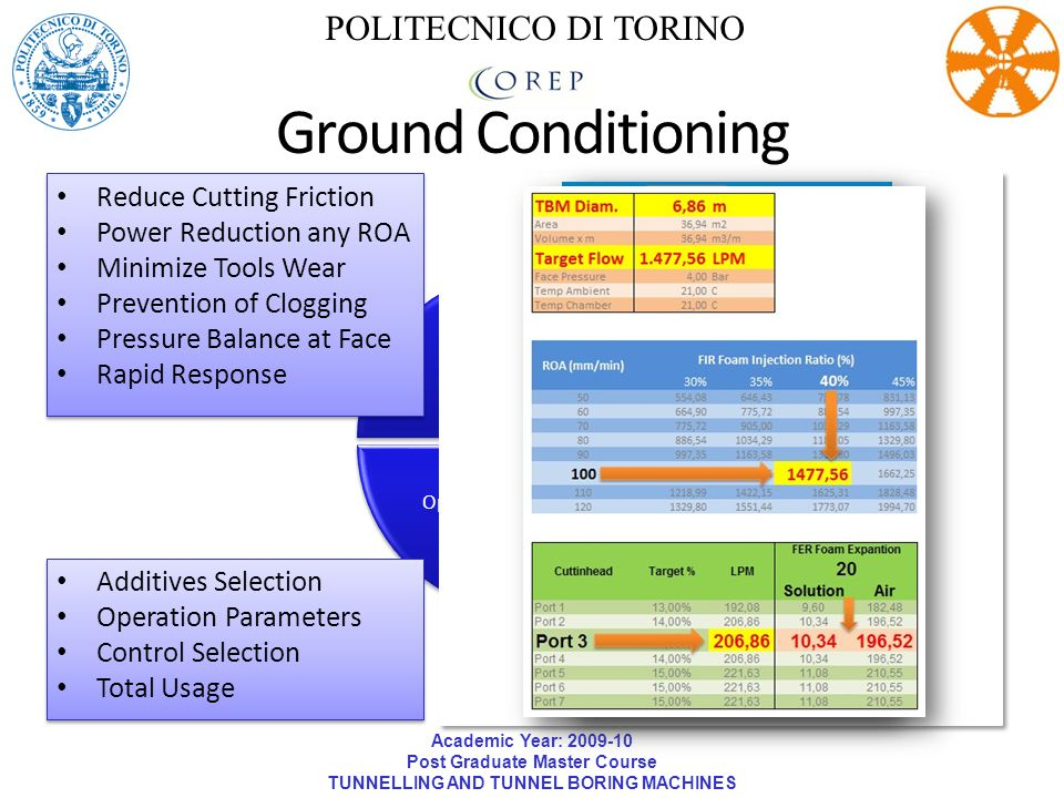 Ground Conditioning POLITECNICO DI TORINO Reduce Cutting Friction