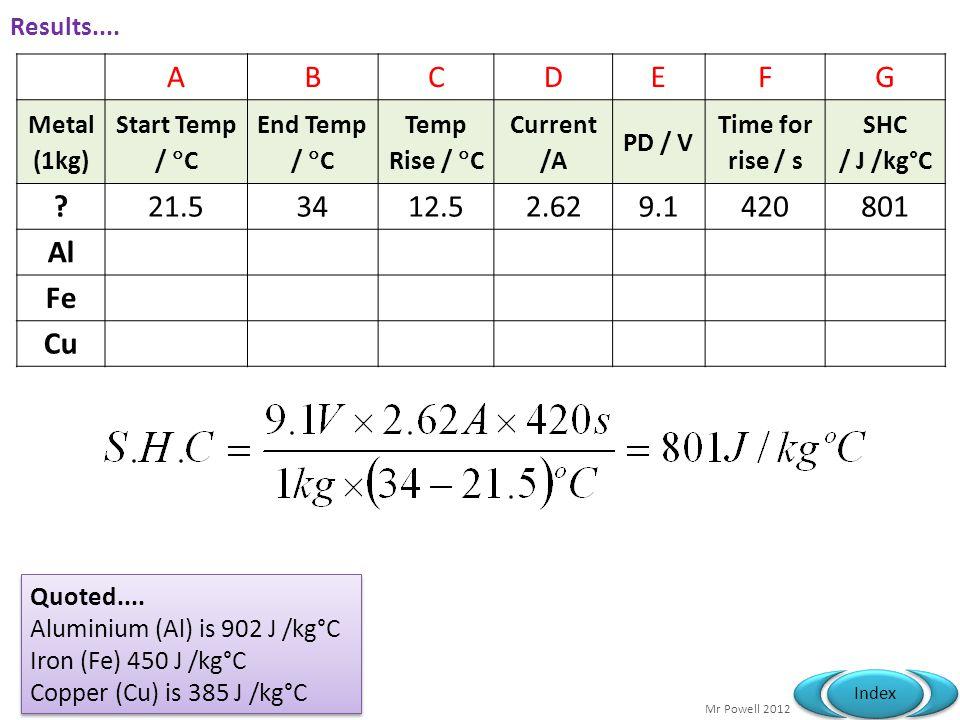 A B C D E F G 21.5 34 12.5 2.62 9.1 420 801 Al Fe Cu Results....