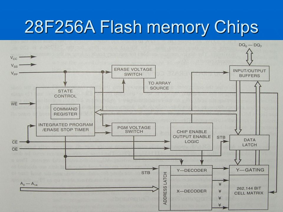 28F256A Flash memory Chips