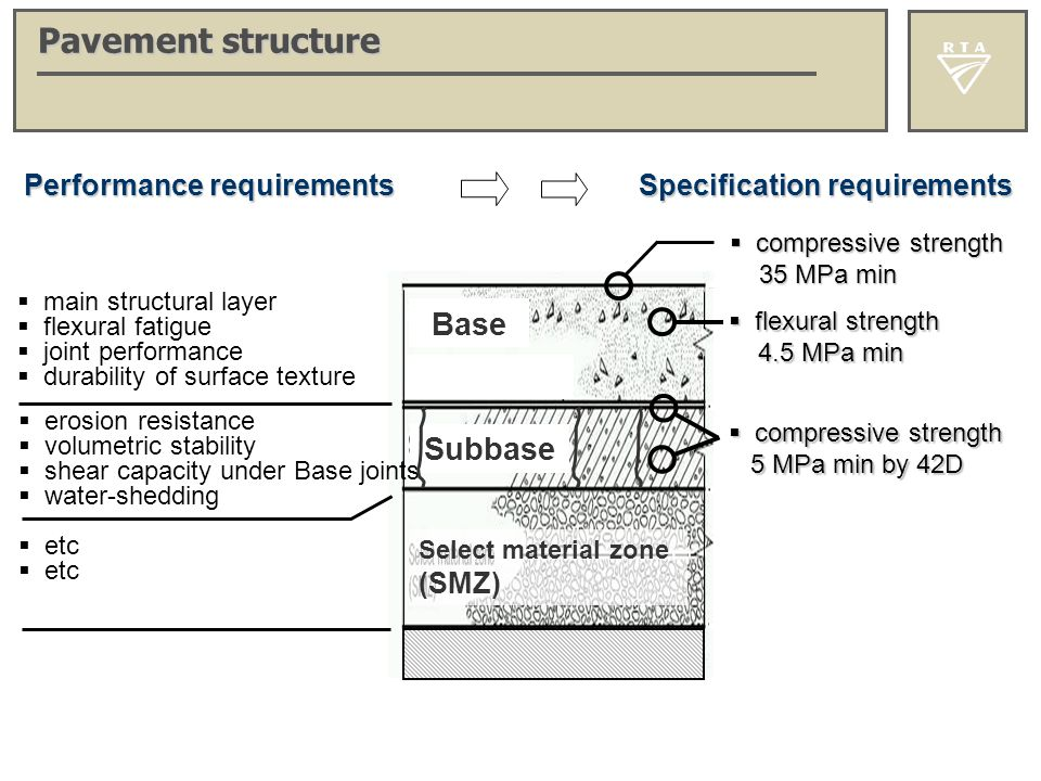 Pavement structure Base Subbase Performance requirements