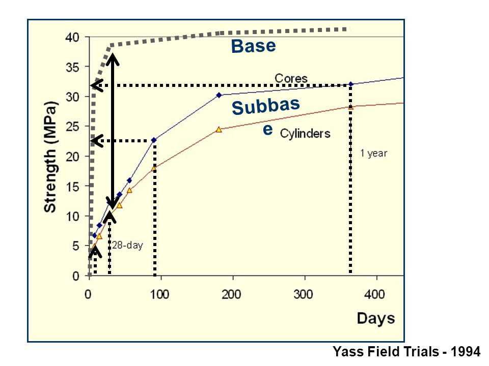 Subbase compressive strength (cores & cylinders)
