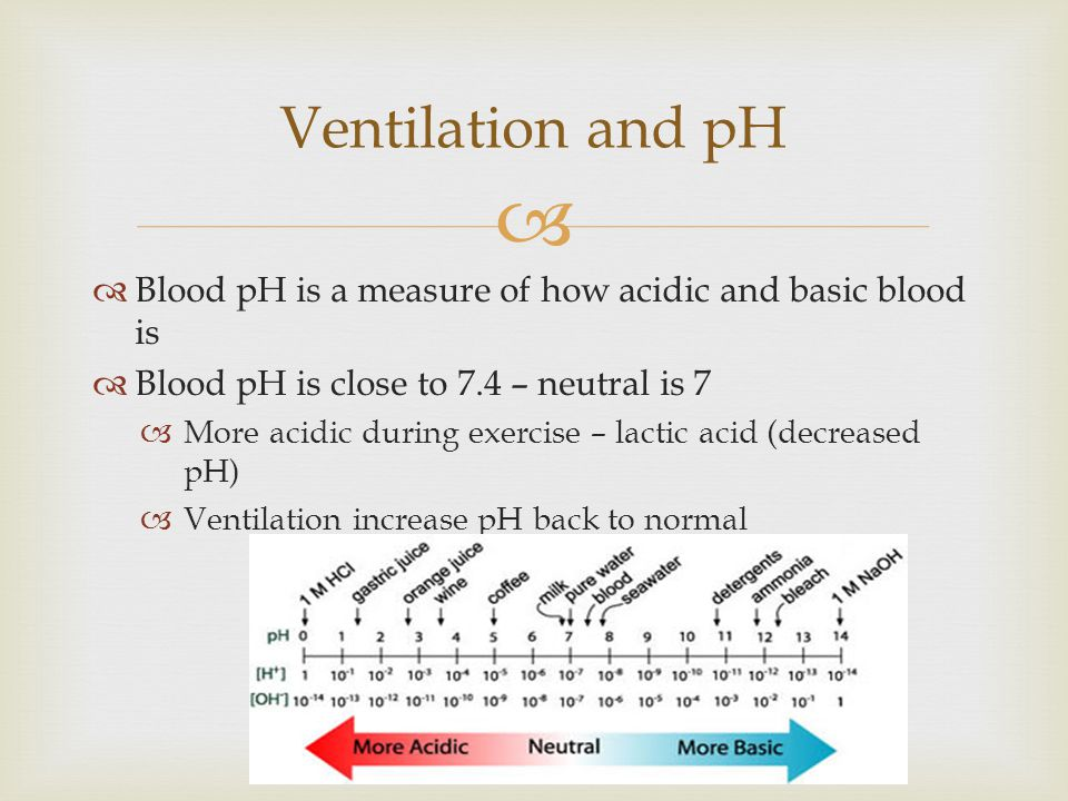 Ventilation and pH Blood pH is a measure of how acidic and basic blood is. Blood pH is close to 7.4 – neutral is 7.
