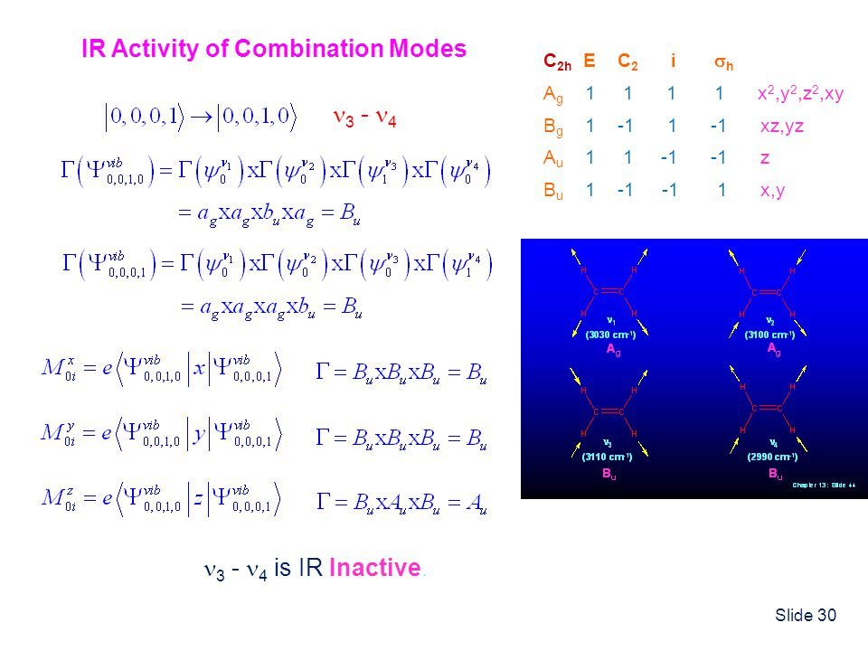 IR Activity of Combination Modes