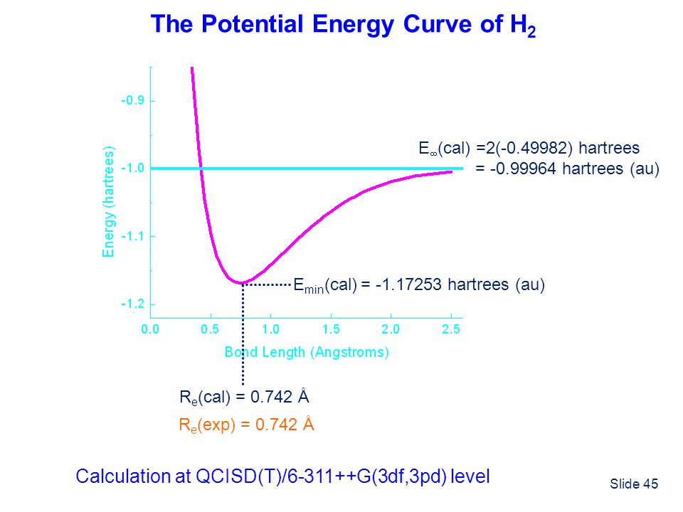 The Potential Energy Curve of H2