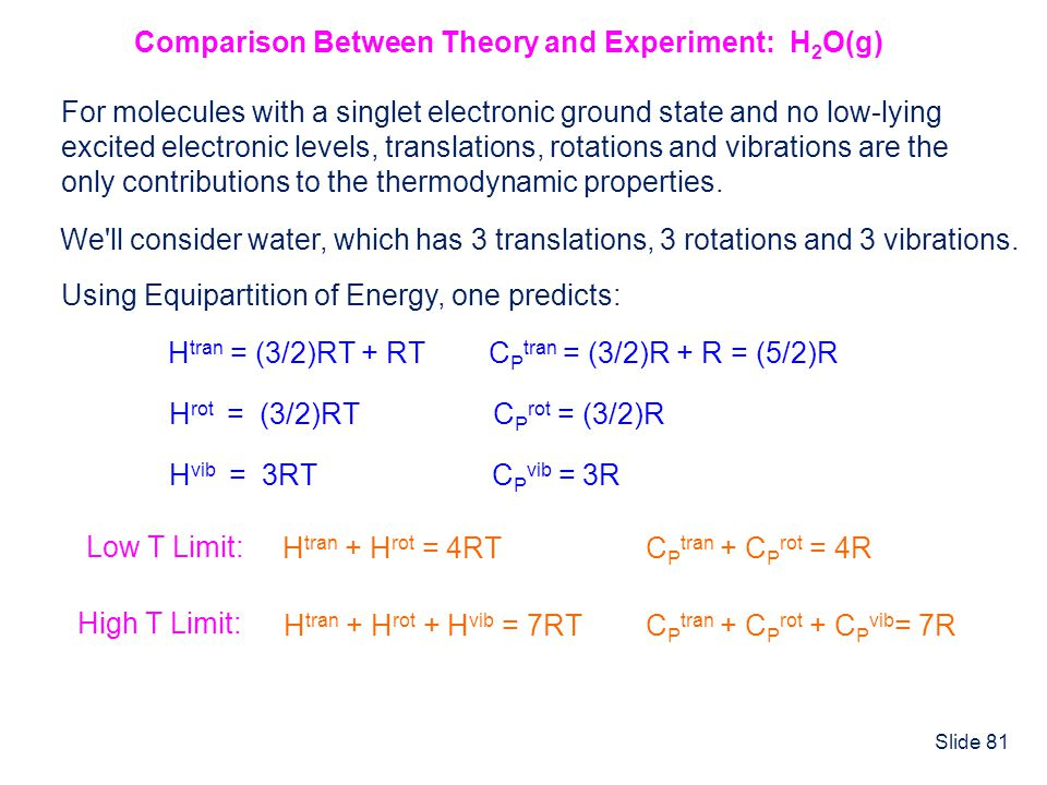 Comparison Between Theory and Experiment: H2O(g)
