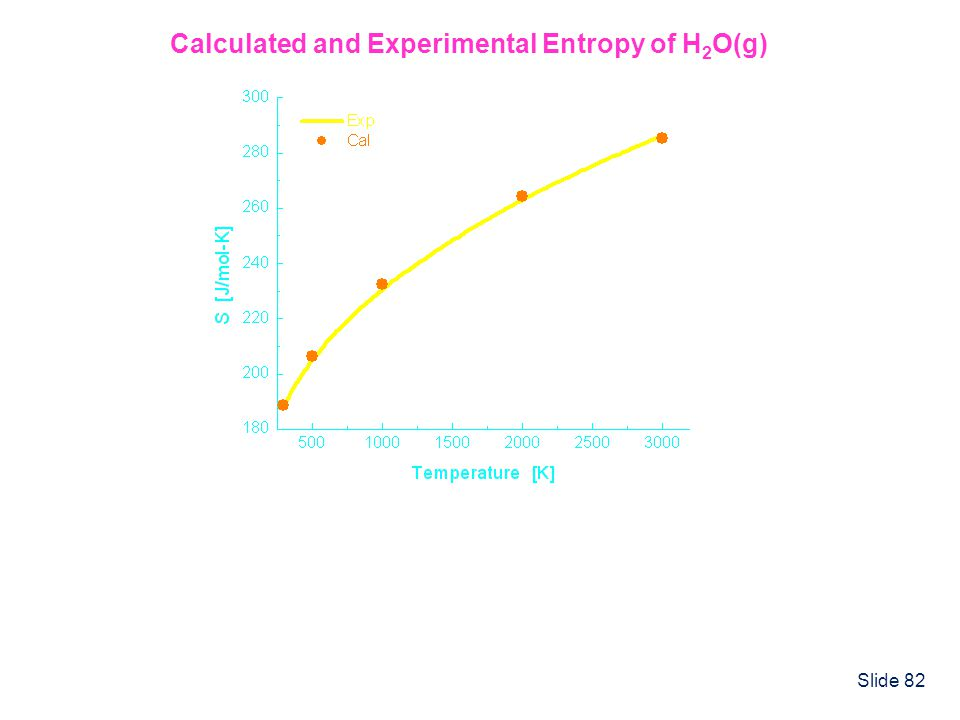 Calculated and Experimental Entropy of H2O(g)