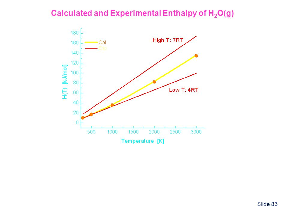 Calculated and Experimental Enthalpy of H2O(g)