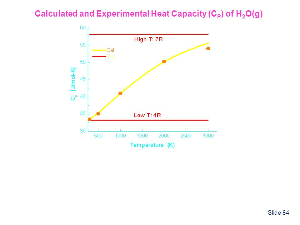 Calculated and Experimental Heat Capacity (CP) of H2O(g)