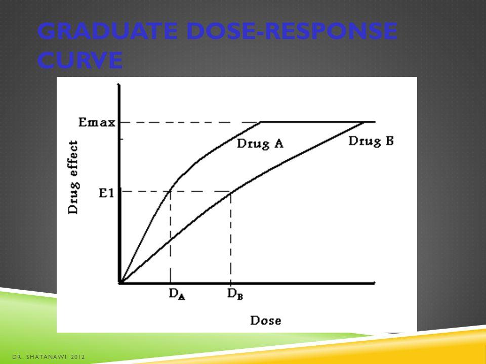 Graduate dose-response curve