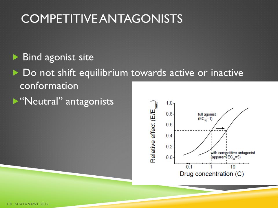 Competitive antagonists