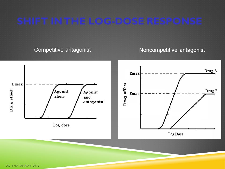 Shift in the log-dose response