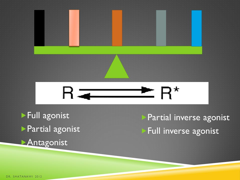 Partial inverse agonist Full inverse agonist