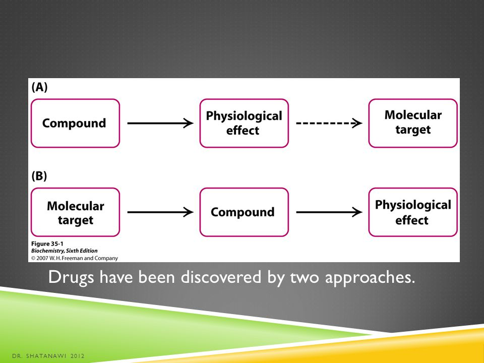Drugs have been discovered by two approaches.