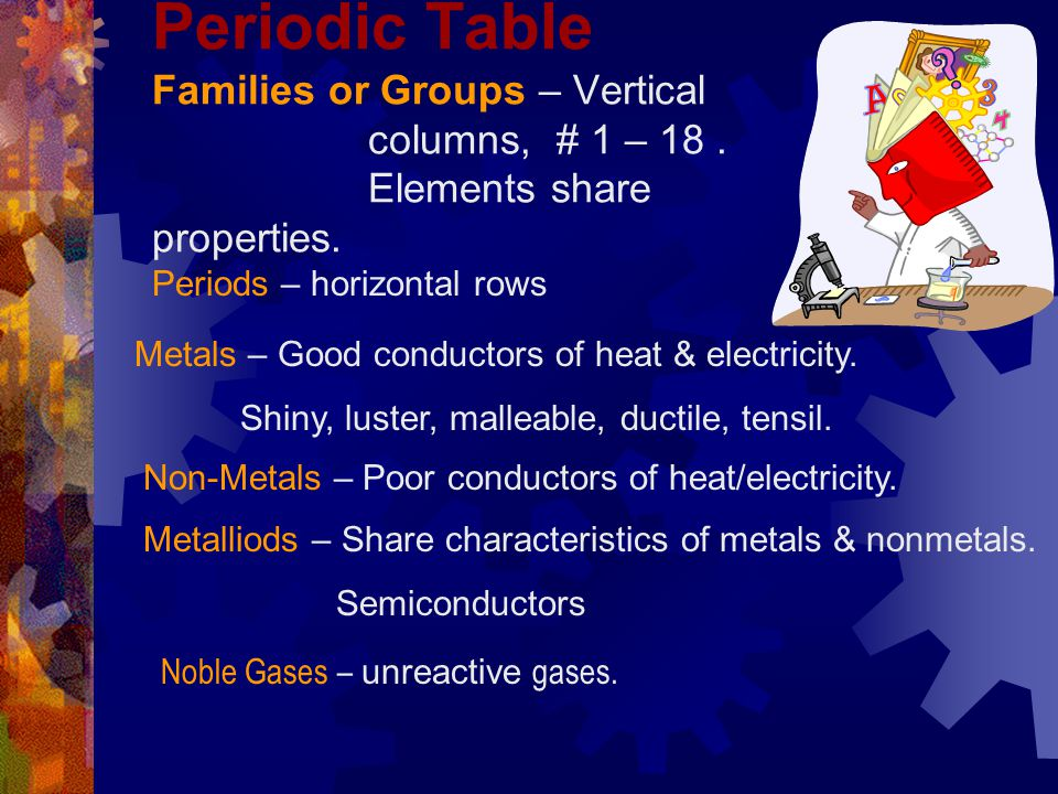 Periodic Table Families or Groups – Vertical columns, # 1 – 18